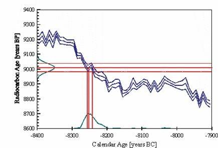 Wahrscheinlichkeitsverteilung des Radiokarbonalters (Y-Achse) und des Kalenderalters (X-Achse)